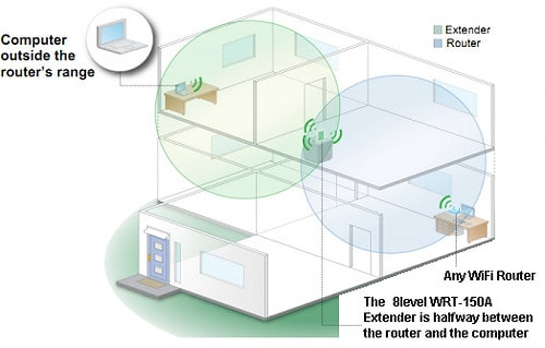 Como colocar los repetidores wifi para mejorar la conexión wifi en casa